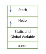 memory layout of process