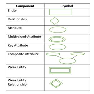Entity Relationship Model E R Diagrams Dextutor