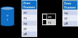 Frame Allocation