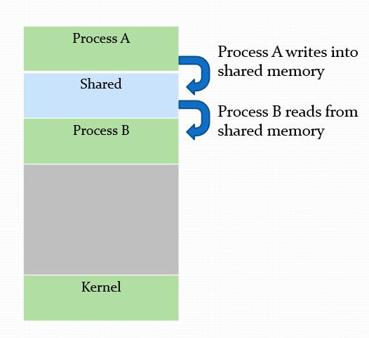IPC using Shared memory