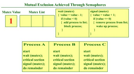semaphore for process synchronization