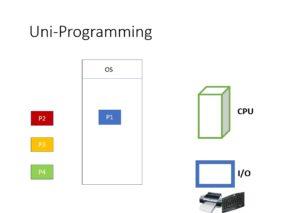 uniprogramming system