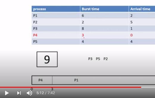 cpu scheduling algorithm shortest job first (non preemptive) scheduling algorithm