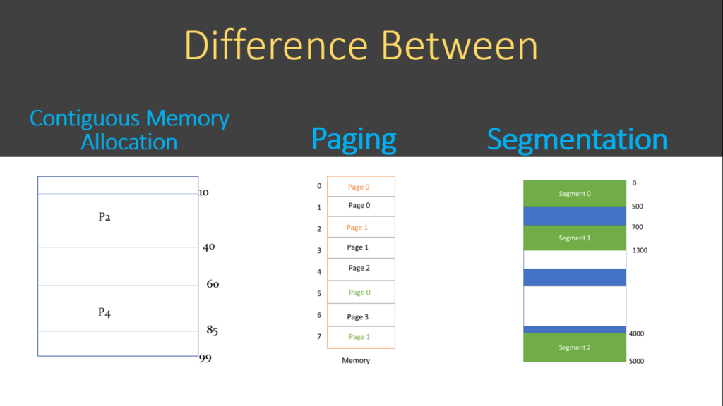 difference between contiguous memory allocation paging and segmentation
